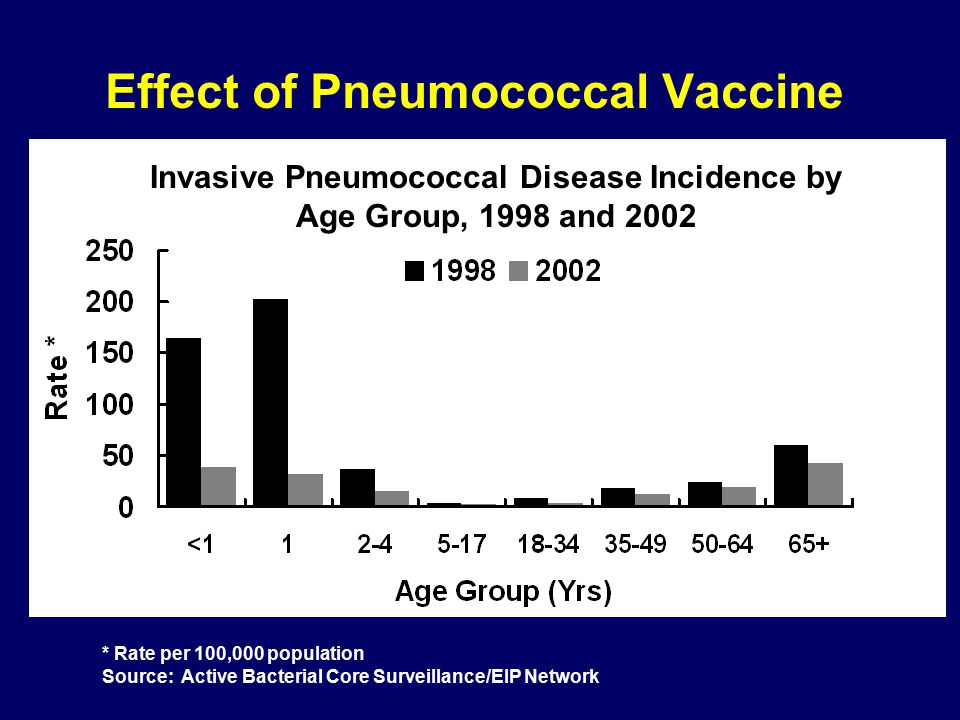 www.cdc.gov/vaccines/pinkbook/pubs/pneumo11.ppt PCV7 intro- duction Effect of Vaccination: Invasive Pneumococcal Disease Among Children <5 Years of Age, 1998–2006
