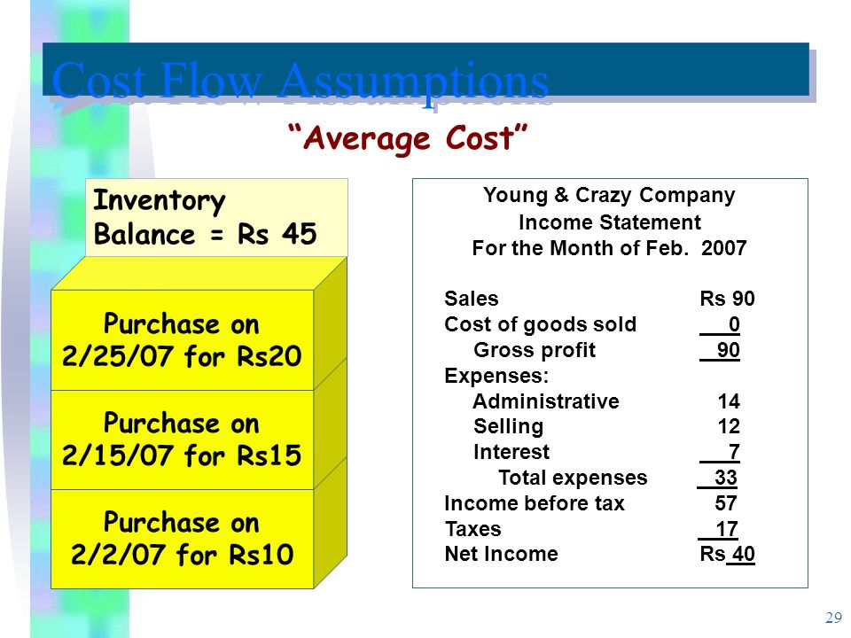 29 Purchase on 2/2/07 for Rs10 Purchase on 2/15/07 for Rs15 Purchase on 2/25/07 for Rs20 Inventory Balance = Rs 45 Young & Crazy Company Income Statement For the Month of Feb.