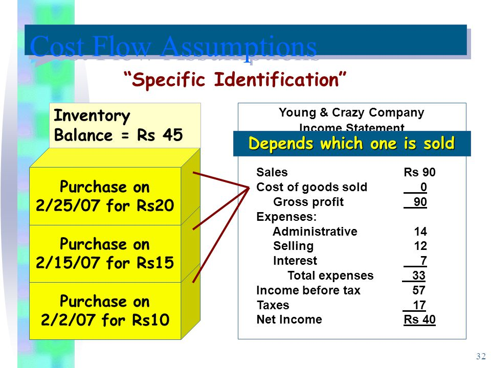 32 Purchase on 2/2/07 for Rs10 Purchase on 2/15/07 for Rs15 Purchase on 2/25/07 for Rs20 Inventory Balance = Rs 45 Young & Crazy Company Income Statement For the Month of Feb.