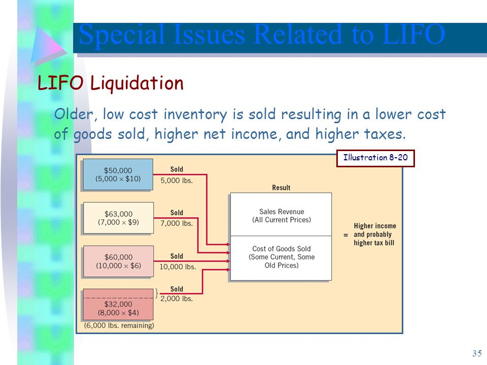 35 Older, low cost inventory is sold resulting in a lower cost of goods sold, higher net income, and higher taxes.