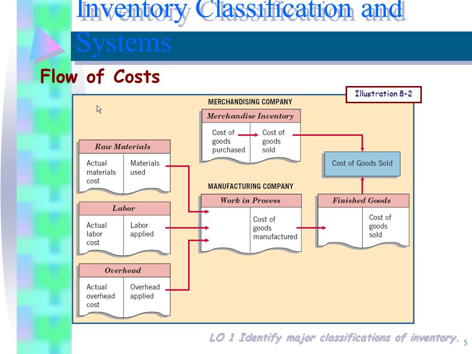 6 Flow of Costs Inventory Classification and Systems Illustration 8-2 LO 1 Identify major classifications of inventory.