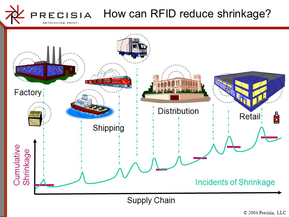 © 2004 Precisia, LLC Factory Retail Distribution How can RFID reduce shrinkage.