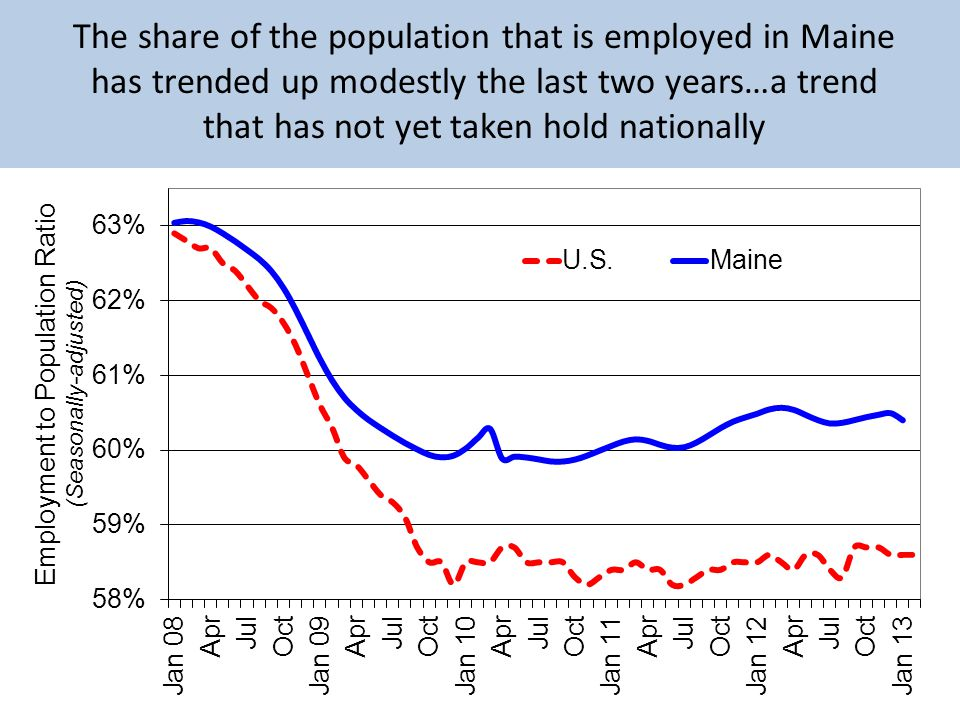 The share of the population that is employed in Maine has trended up modestly the last two years…a trend that has not yet taken hold nationally