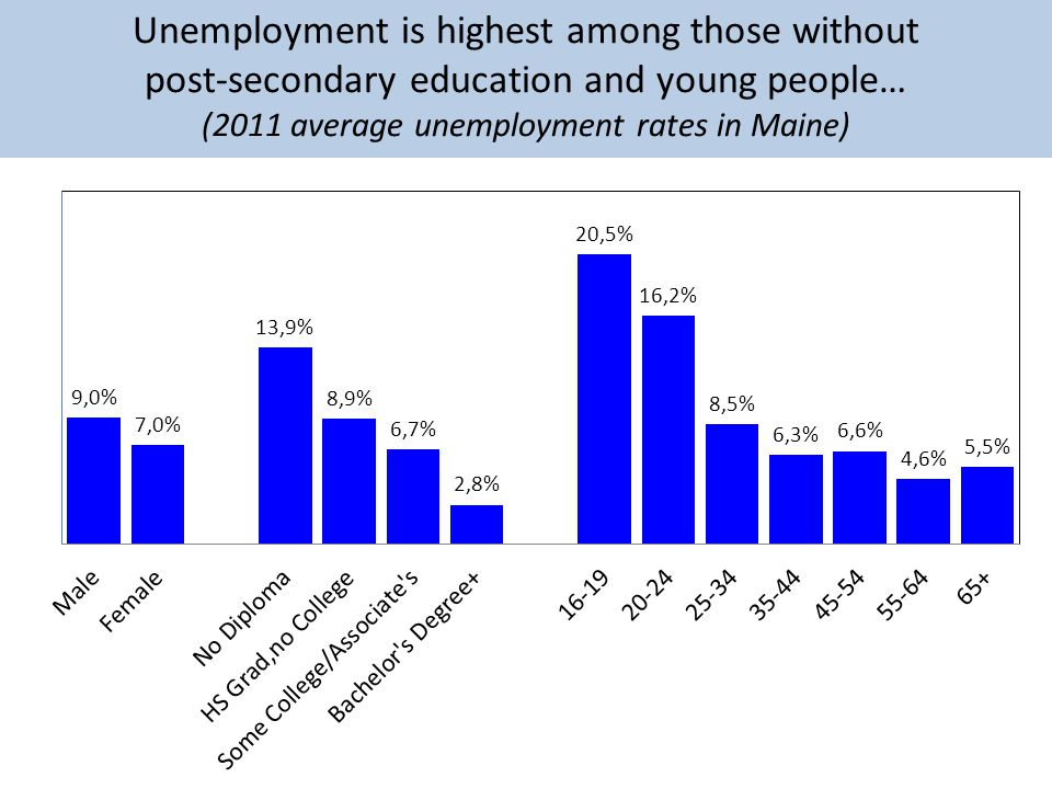 Unemployment is highest among those without post-secondary education and young people… (2011 average unemployment rates in Maine)