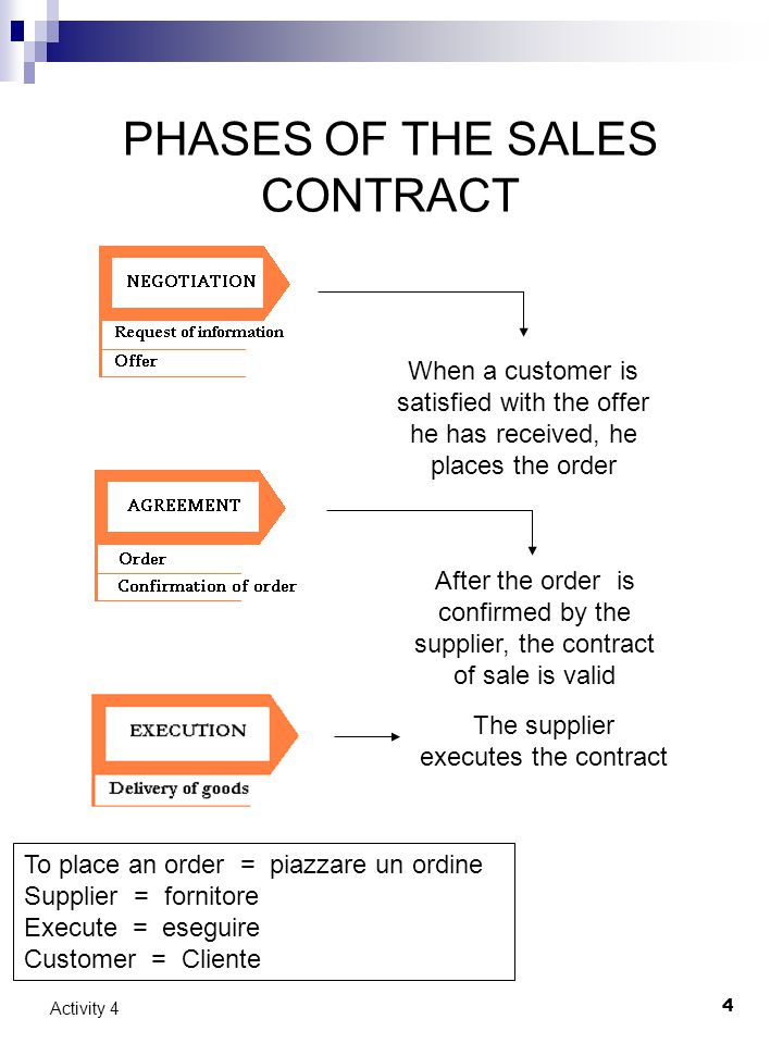 4 Activity 4 PHASES OF THE SALES CONTRACT When a customer is satisfied with the offer he has received, he places the order After the order is confirmed by the supplier, the contract of sale is valid The supplier executes the contract To place an order = piazzare un ordine Supplier = fornitore Execute = eseguire Customer = Cliente
