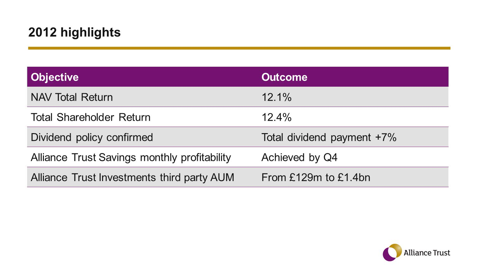 2012 highlights ObjectiveOutcome NAV Total Return12.1% Total Shareholder Return12.4% Dividend policy confirmedTotal dividend payment +7% Alliance Trust Savings monthly profitabilityAchieved by Q4 Alliance Trust Investments third party AUMFrom £129m to £1.4bn