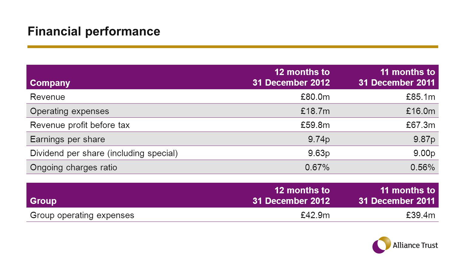 Financial performance Company 12 months to 31 December 2012 11 months to 31 December 2011 Revenue£80.0m£85.1m Operating expenses£18.7m£16.0m Revenue profit before tax£59.8m£67.3m Earnings per share9.74p9.87p Dividend per share (including special)9.63p9.00p Ongoing charges ratio0.67%0.56% Group 12 months to 31 December 2012 11 months to 31 December 2011 Group operating expenses£42.9m£39.4m