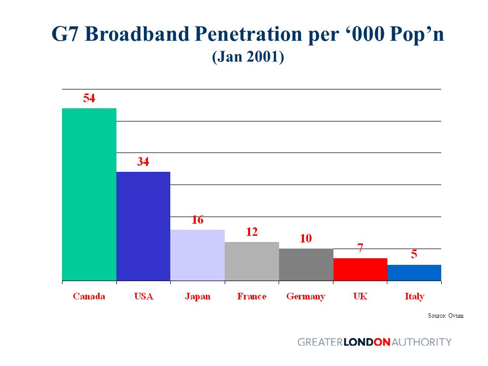 G7 Broadband Penetration per '000 Pop'n (Jan 2001) Source: Ovum