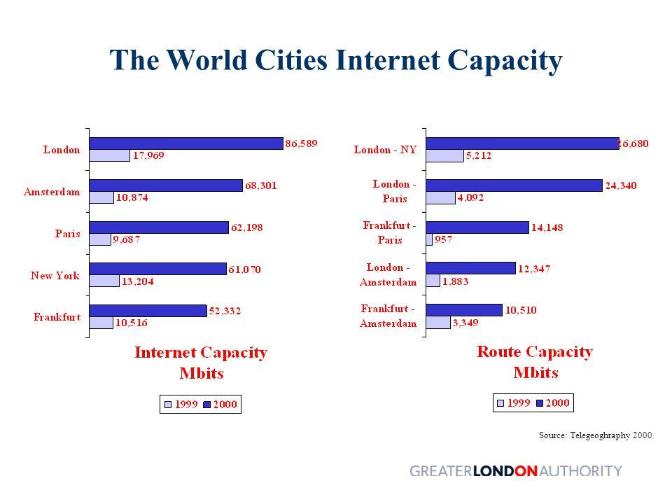Broadband Penetration per '000 Population (Jan 2001) Source: Ovum