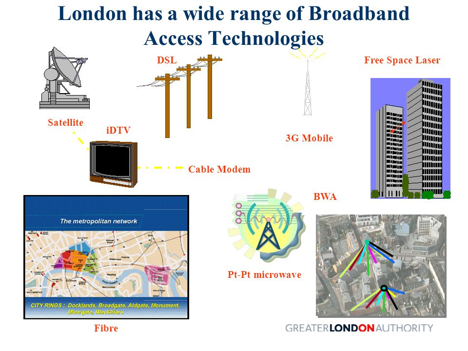 London has a wide range of Broadband Access Technologies Fibre Free Space Laser Pt-Pt microwave BWA 3G Mobile DSL Cable Modem Satellite iDTV