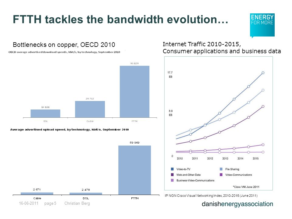 page16-06-2011Christian Berg5 IP NGN Cisco Visual Networking Index, 2010-2015 (June 2011) FTTH tackles the bandwidth evolution… Internet Traffic 2010-2015, Consumer applications and business data Bottlenecks on copper, OECD 2010