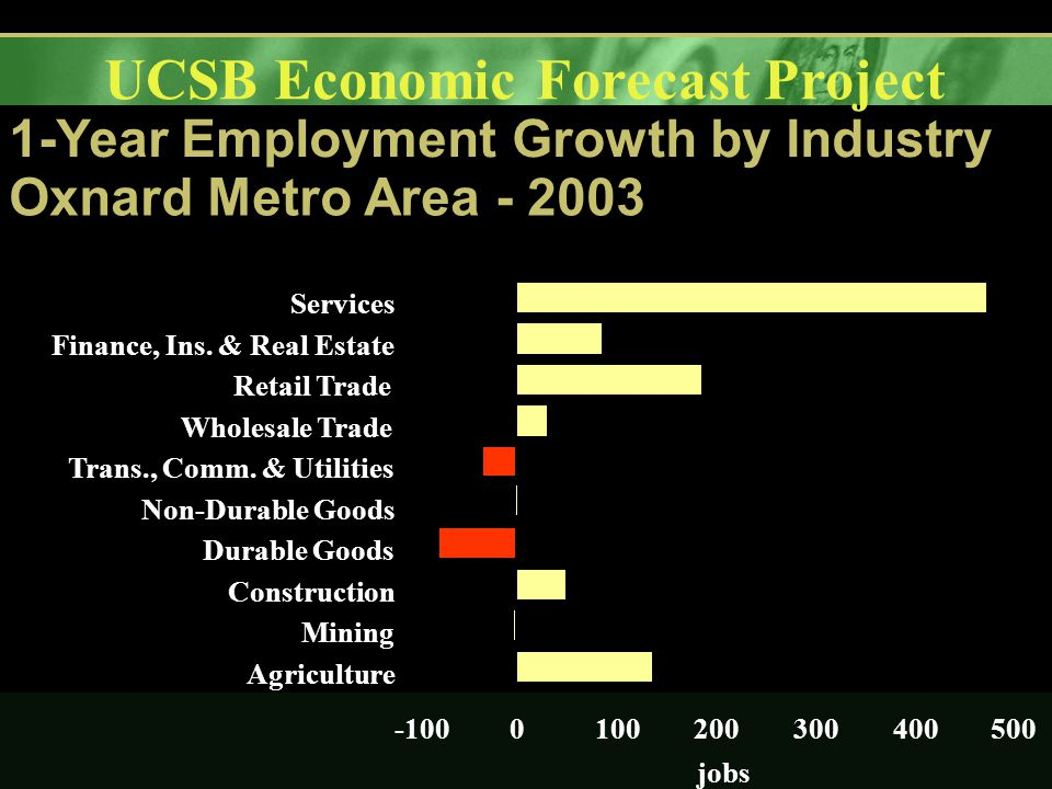 UCSB Economic Forecast Project 1-Year Employment Growth by Industry Oxnard Metro Area - 2003 -1000100200300400500 Agriculture Mining Construction Durable Goods Non-Durable Goods Trans., Comm.