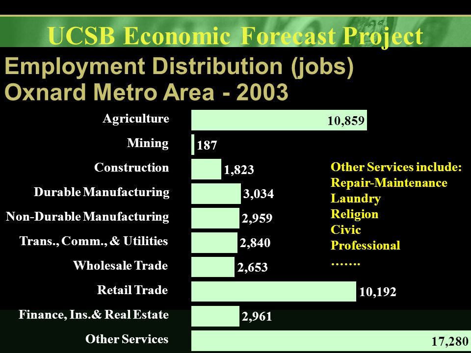 UCSB Economic Forecast Project Employment Distribution (jobs) Oxnard Metro Area - 2003 10,859 187 1,823 3,034 2,959 2,840 2,653 10,192 2,961 17,280 Agriculture Mining Construction Durable Manufacturing Non-Durable Manufacturing Trans., Comm., & Utilities Wholesale Trade Retail Trade Finance, Ins.& Real Estate Other Services Other Services include: Repair-Maintenance Laundry Religion Civic Professional …….