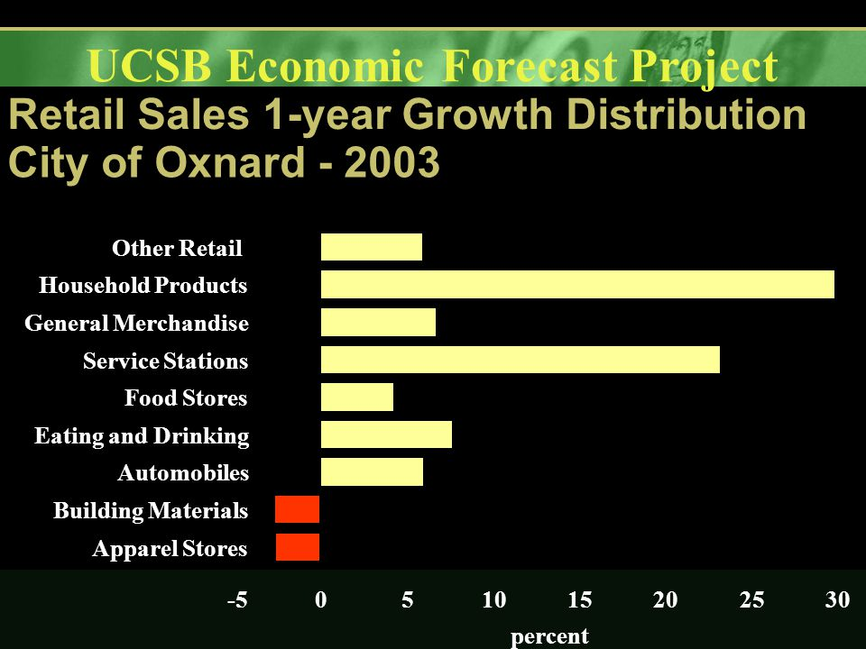 UCSB Economic Forecast Project Retail Sales 1-year Growth Distribution City of Oxnard - 2003 -5051015202530 Apparel Stores Building Materials Automobiles Eating and Drinking Food Stores Service Stations General Merchandise Household Products Other Retail percent