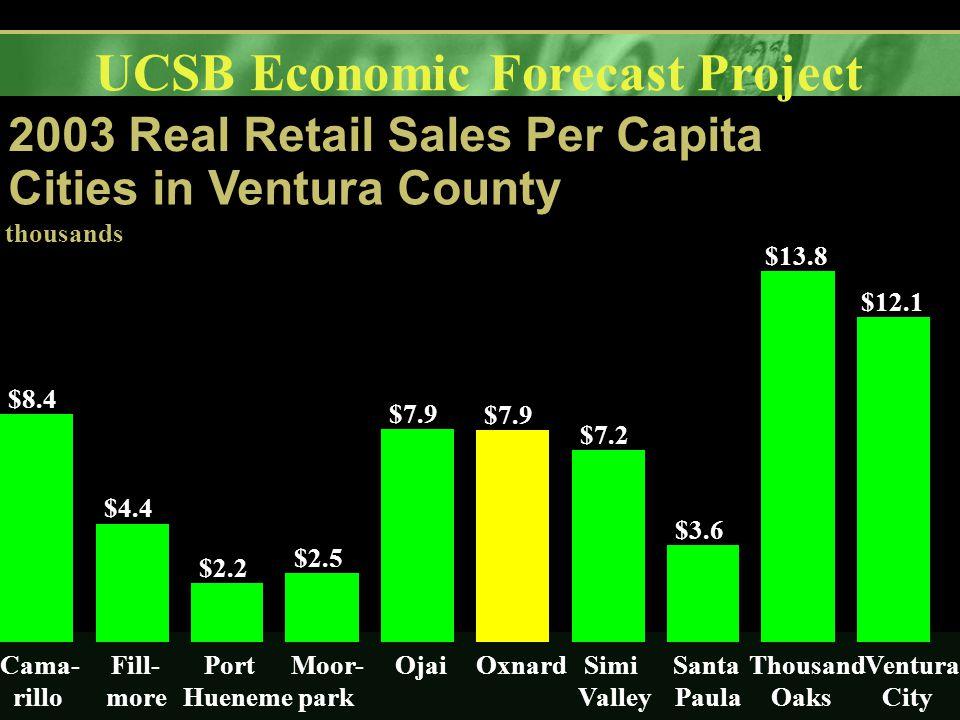 UCSB Economic Forecast Project 2003 Real Retail Sales Per Capita Cities in Ventura County $8.4 $4.4 $2.2 $2.5 $7.9 $7.2 $3.6 $13.8 $12.1 Cama- rillo Fill- more Port Hueneme Moor- park OjaiOxnardSimi Valley Santa Paula Thousand Oaks Ventura City thousands