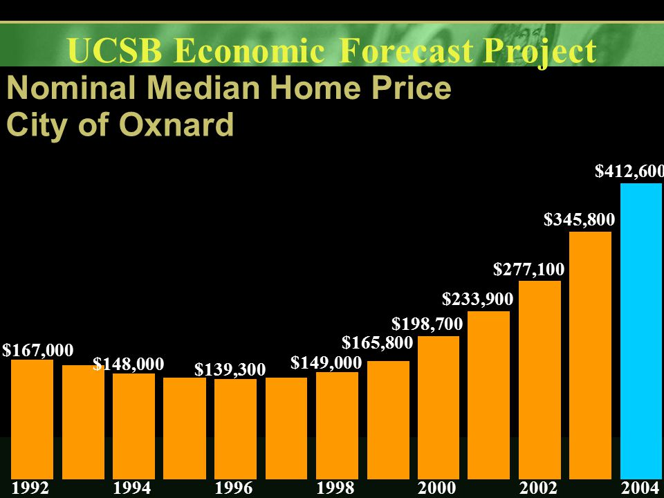 UCSB Economic Forecast Project Nominal Median Home Price City of Oxnard $167,000 $148,000 $139,300 $149,000 $165,800 $198,700 $233,900 $277,100 $345,800 $412,600 1992199419961998200020022004