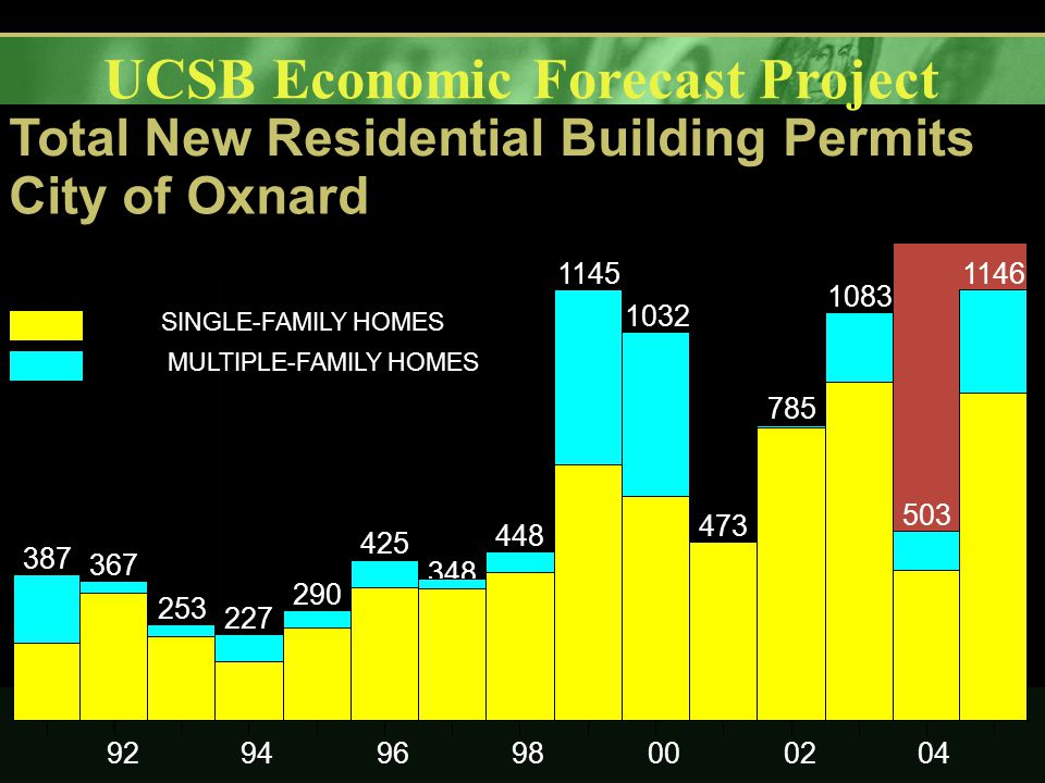 UCSB Economic Forecast Project 92949698000204 387 367 253 227 290 425 348 448 1145 1032 473 785 1083 503 1146 SINGLE-FAMILY HOMES MULTIPLE-FAMILY HOMES Total New Residential Building Permits City of Oxnard