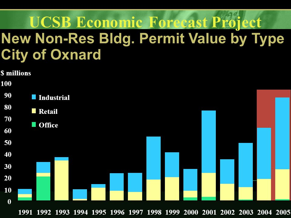 UCSB Economic Forecast Project New Non-Res Bldg.