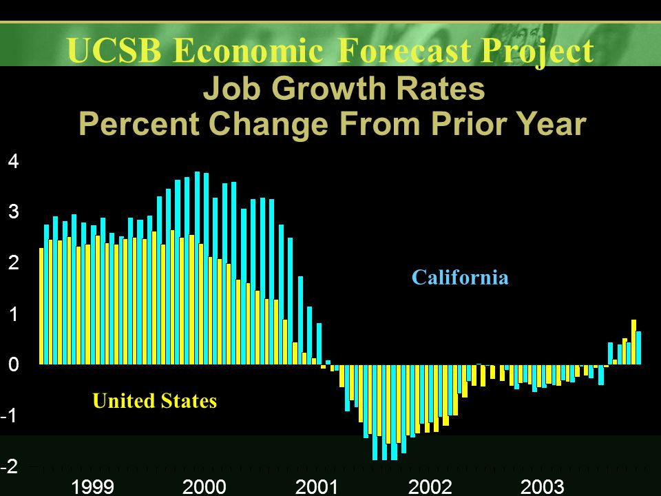 UCSB Economic Forecast Project Job Growth Rates Percent Change From Prior Year
