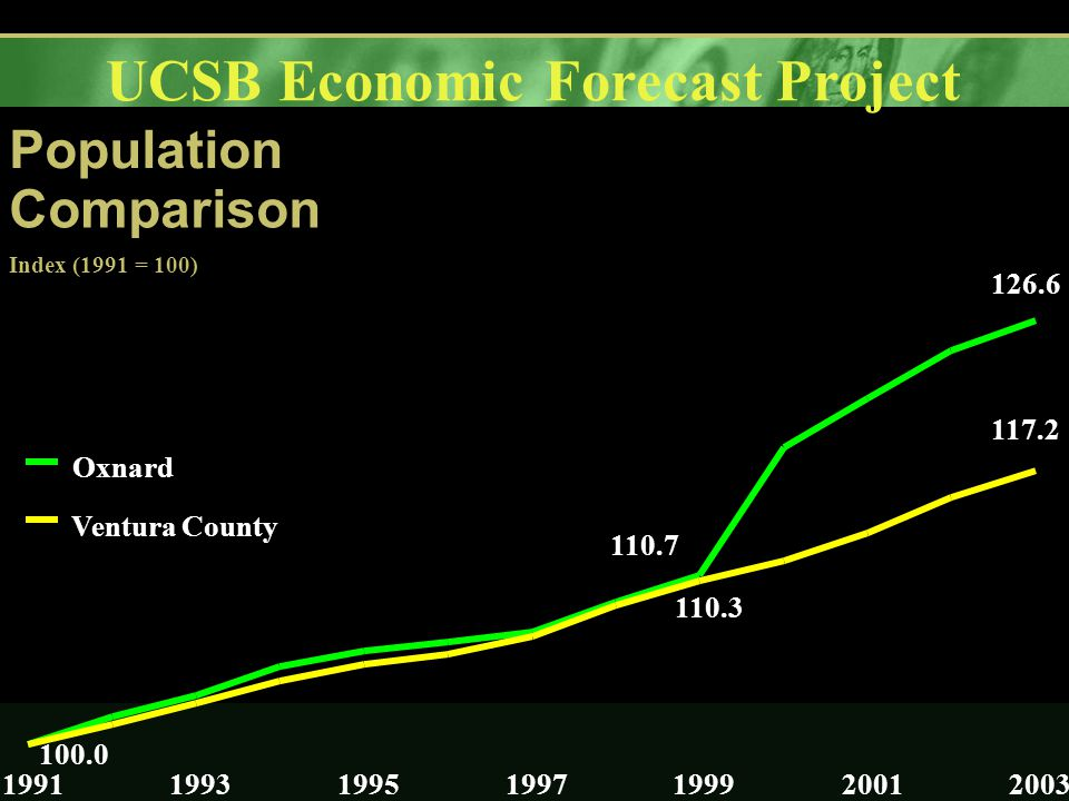UCSB Economic Forecast Project Population Comparison Index (1991 = 100) 100.0 110.7 126.6 110.3 117.2 1991199319951997199920012003 Oxnard Ventura County