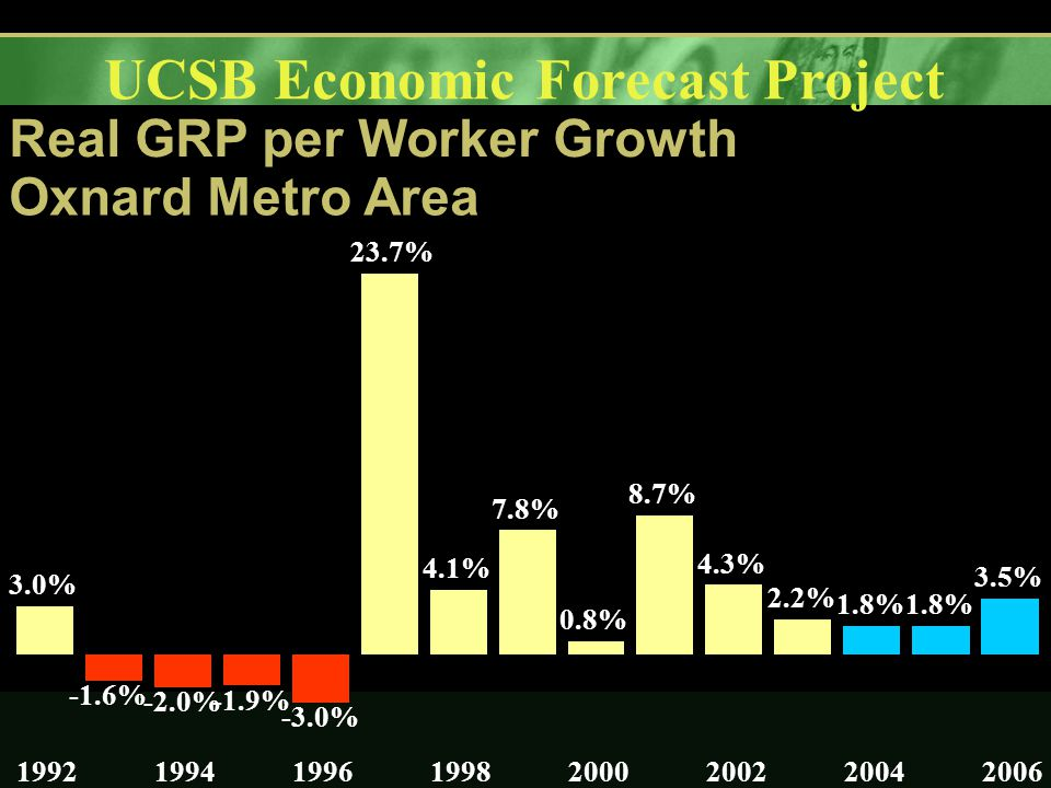 UCSB Economic Forecast Project Real GRP per Worker Growth Oxnard Metro Area 3.0% -1.6% -2.0% -1.9% -3.0% 23.7% 4.1% 7.8% 0.8% 8.7% 4.3% 2.2% 1.8% 3.5% 19921994199619982000200220042006