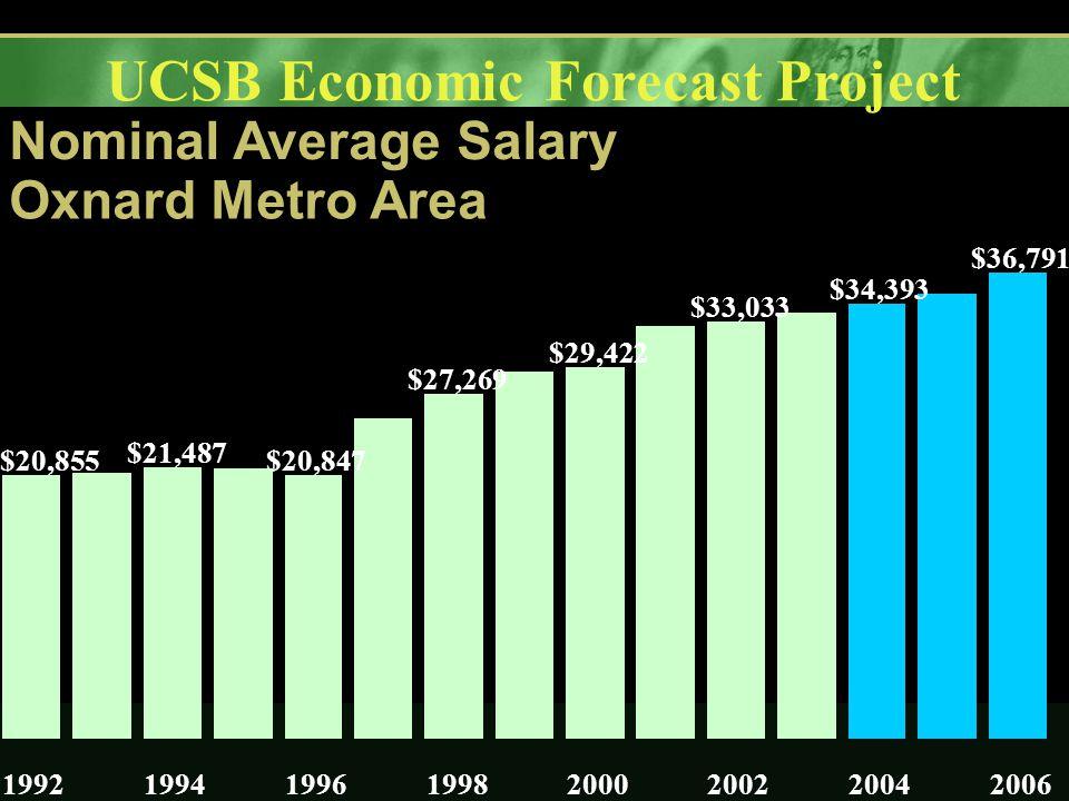 UCSB Economic Forecast Project Nominal Average Salary Oxnard Metro Area $20,855 $21,487 $20,847 $27,269 $29,422 $33,033 $34,393 $36,791 19921994199619982000200220042006