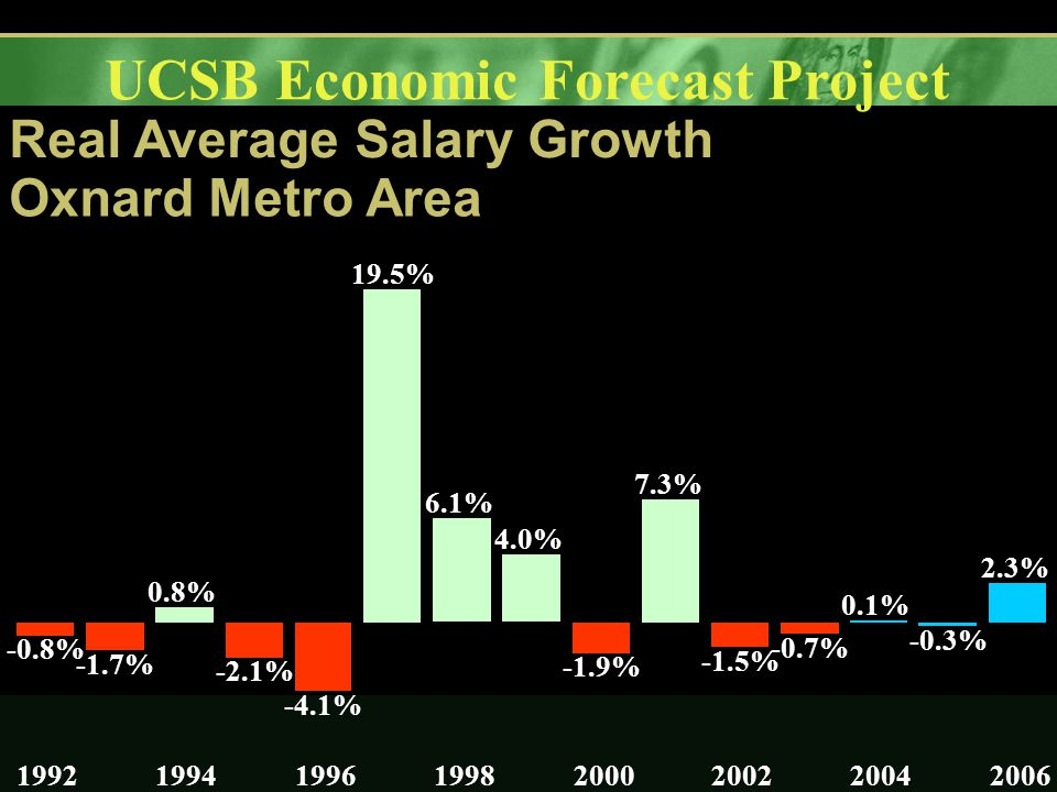 UCSB Economic Forecast Project Real Average Salary Growth Oxnard Metro Area -0.8% -1.7% 0.8% -2.1% -4.1% 19.5% 6.1% 4.0% -1.9% 7.3% -1.5% -0.7% 0.1% -0.3% 2.3% 19921994199619982000200220042006