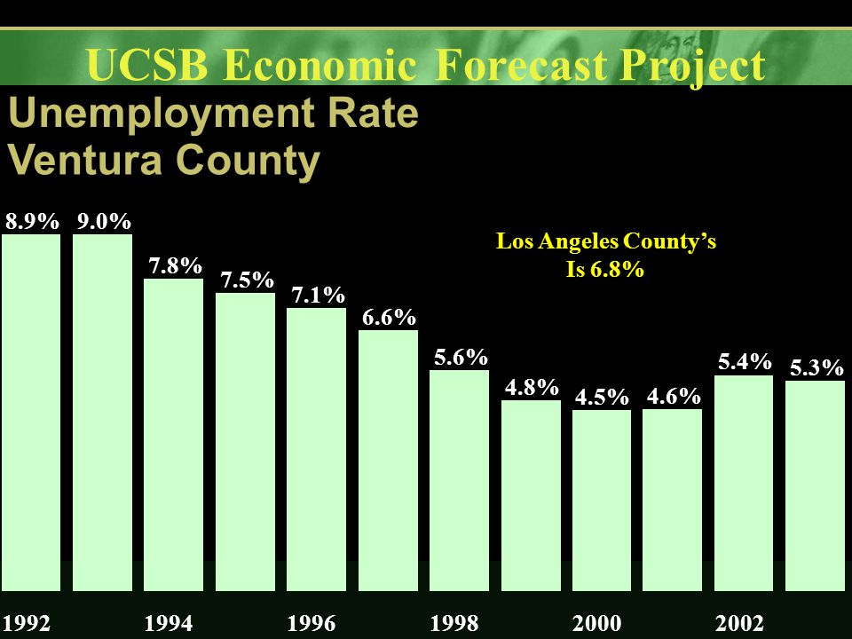 UCSB Economic Forecast Project Unemployment Rate Ventura County 8.9%9.0% 7.8% 7.5% 7.1% 6.6% 5.6% 4.8% 4.5% 4.6% 5.4% 5.3% 199219941996199820002002 Los Angeles County's Is 6.8%