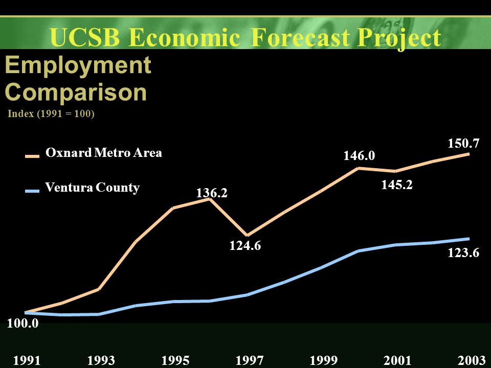 UCSB Economic Forecast Project Employment Comparison Index (1991 = 100) 100.0 136.2 124.6 146.0 145.2 150.7 123.6 1991199319951997199920012003 Oxnard Metro Area Ventura County