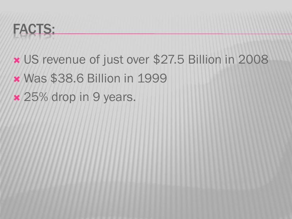  US revenue of just over $27.5 Billion in 2008  Was $38.6 Billion in 1999  25% drop in 9 years.