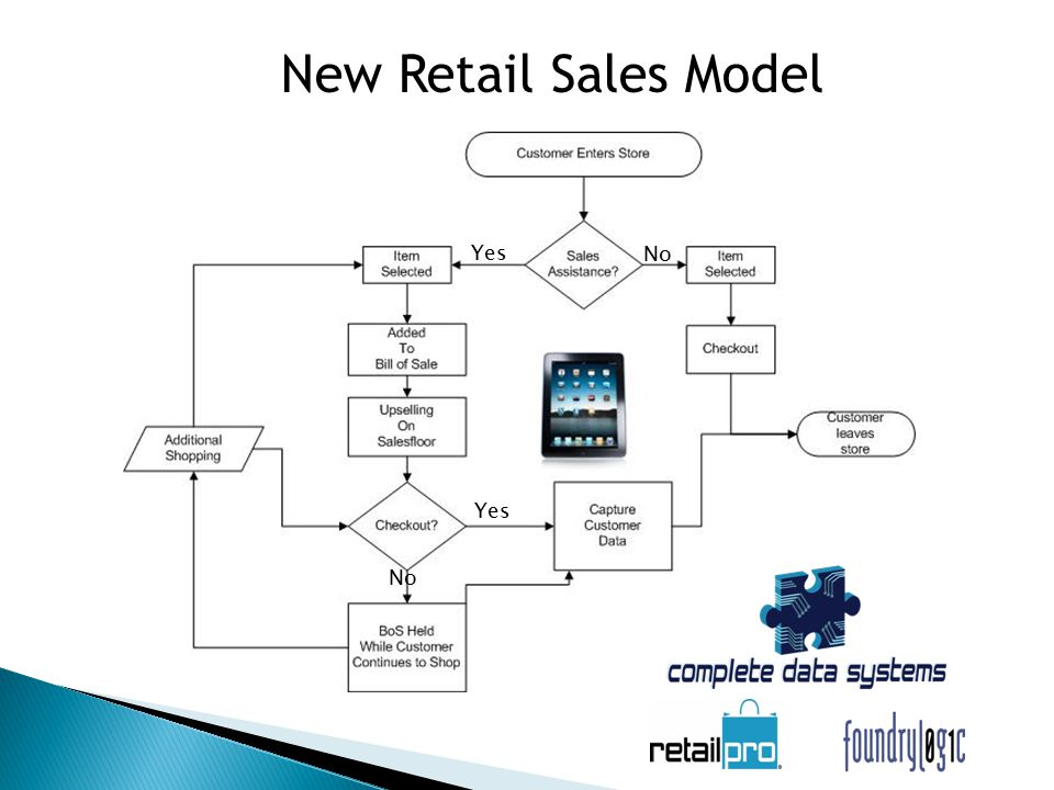 New Retail Sales Model Yes No