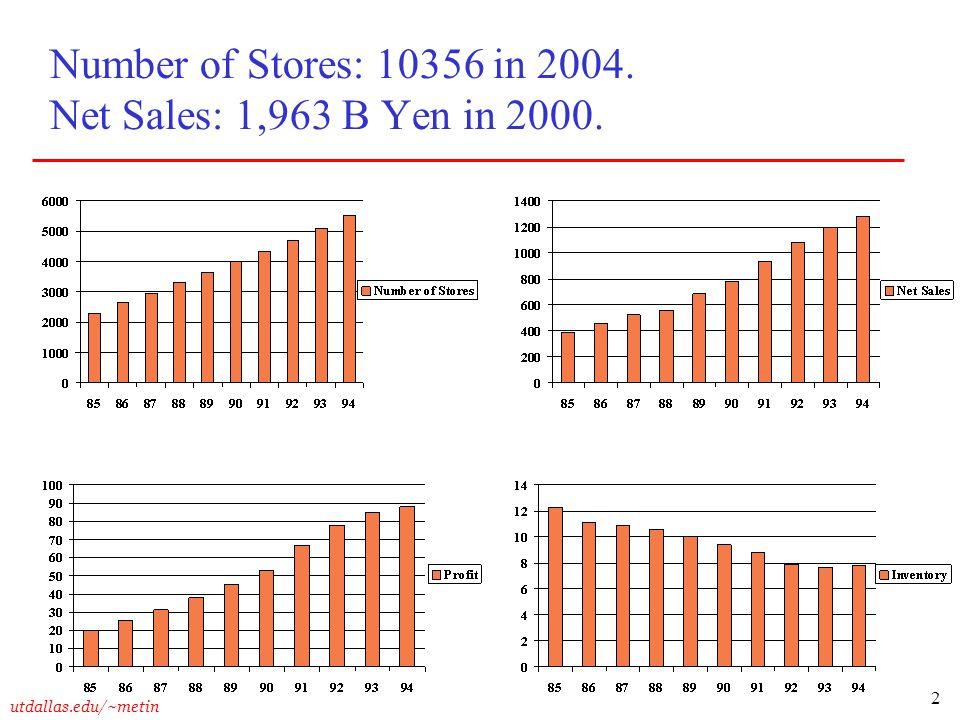 2 utdallas.edu/~metin Number of Stores: 10356 in 2004. Net Sales: 1,963 B Yen in 2000.