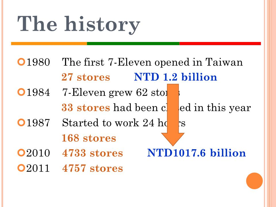 The history 1980 The first 7-Eleven opened in Taiwan 27 stores NTD 1.2 billion 1984 7-Eleven grew 62 stores 33 stores had been closed in this year 198