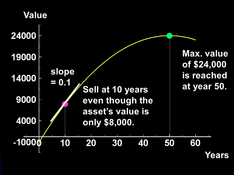 Selling An Asset Value Years Max. value of $24,000 is reached at year 50. Sell at 10 years even though the asset's value is only $8,000. slope = 0.1