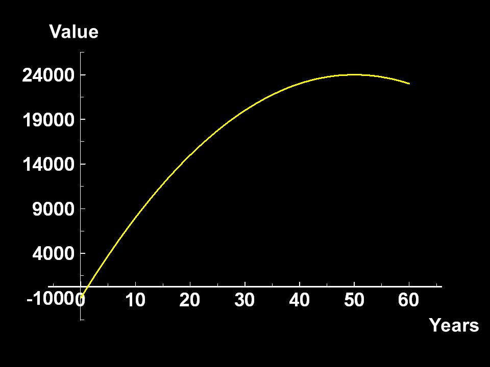 Selling An Asset So the time at which an asset should be sold is determined by Rate-of-Return = r, the interest rate.