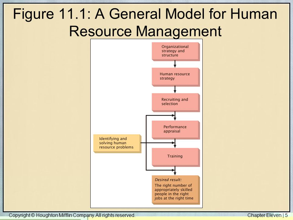 Copyright © Houghton Mifflin Company. All rights reserved.Chapter Eleven | 5 Figure 11.1: A General Model for Human Resource Management