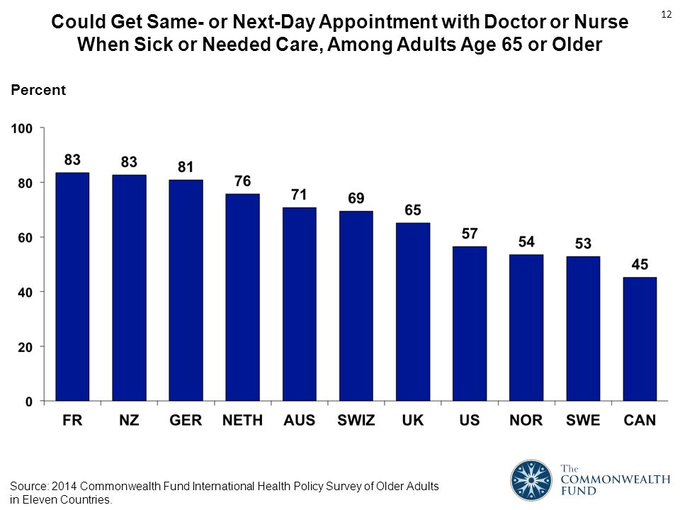 Could Get Same- or Next-Day Appointment with Doctor or Nurse When Sick or Needed Care, Among Adults Age 65 or Older Percent 12 Source: 2014 Commonwealth Fund International Health Policy Survey of Older Adults in Eleven Countries.