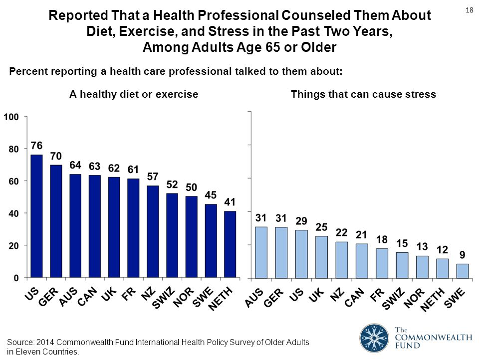 Reported That a Health Professional Counseled Them About Diet, Exercise, and Stress in the Past Two Years, Among Adults Age 65 or Older A healthy diet or exerciseThings that can cause stress Percent reporting a health care professional talked to them about: 18 Source: 2014 Commonwealth Fund International Health Policy Survey of Older Adults in Eleven Countries.