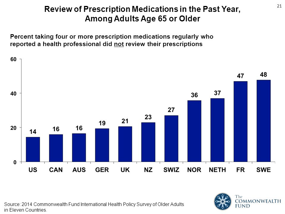 Review of Prescription Medications in the Past Year, Among Adults Age 65 or Older Percent taking four or more prescription medications regularly who reported a health professional did not review their prescriptions 21 Source: 2014 Commonwealth Fund International Health Policy Survey of Older Adults in Eleven Countries.