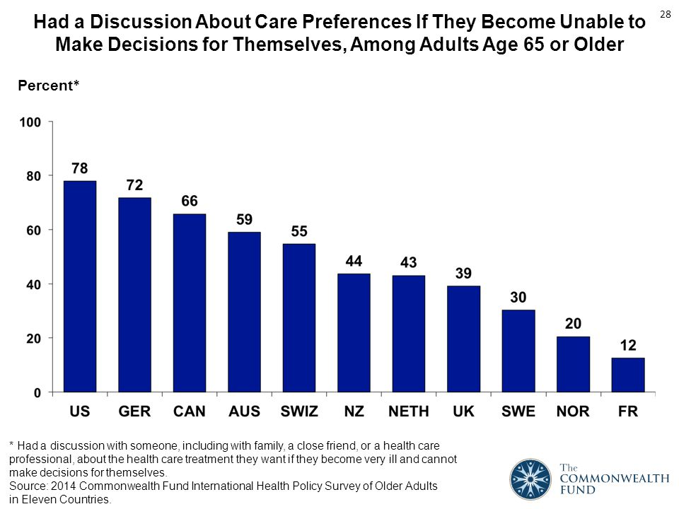 Had a Discussion About Care Preferences If They Become Unable to Make Decisions for Themselves, Among Adults Age 65 or Older Percent * * Had a discussion with someone, including with family, a close friend, or a health care professional, about the health care treatment they want if they become very ill and cannot make decisions for themselves.