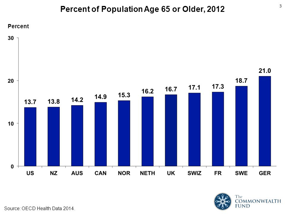 Access to After-Hours Care, Among Adults Age 65 or Older Source: 2012 and 2014 Commonwealth Fund International Health Policy Surveys.