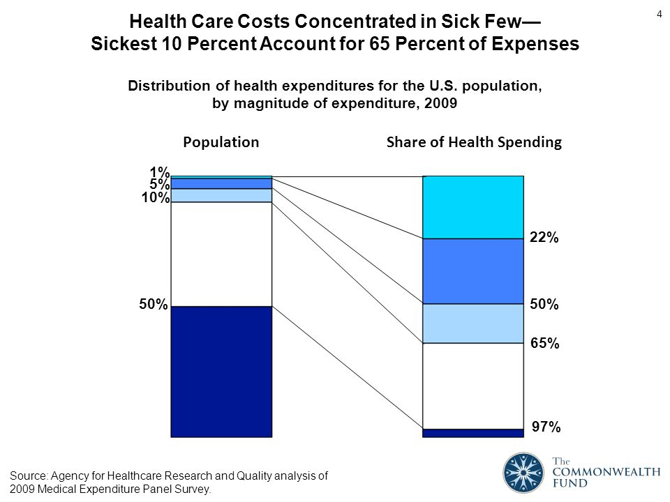 Health Care Costs Concentrated in Sick Few— Sickest 10 Percent Account for 65 Percent of Expenses Source: Agency for Healthcare Research and Quality analysis of 2009 Medical Expenditure Panel Survey.