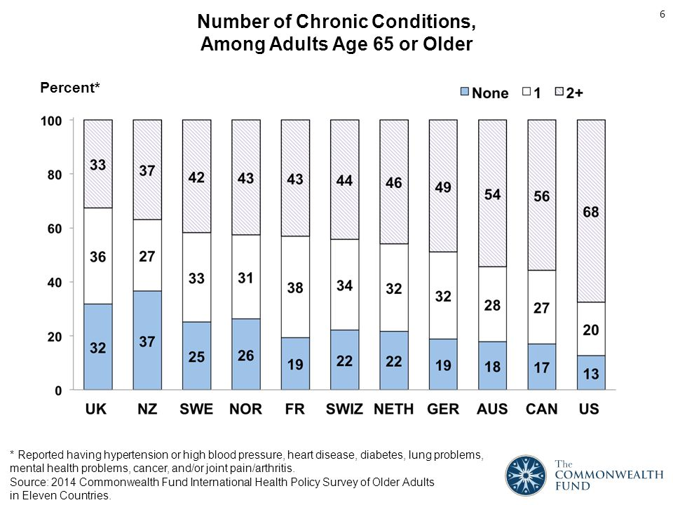 Had a Regular Doctor or Place of Care, Among Adults Age 65 or Older Source: 2014 Commonwealth Fund International Health Policy Survey of Older Adults in Eleven Countries.