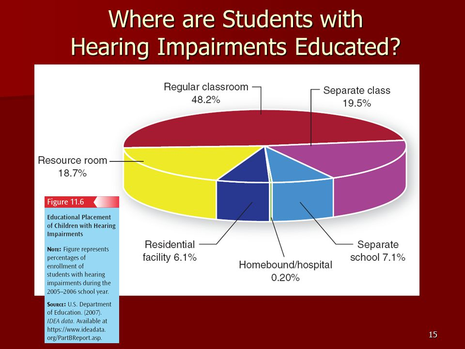 15 Where are Students with Hearing Impairments Educated