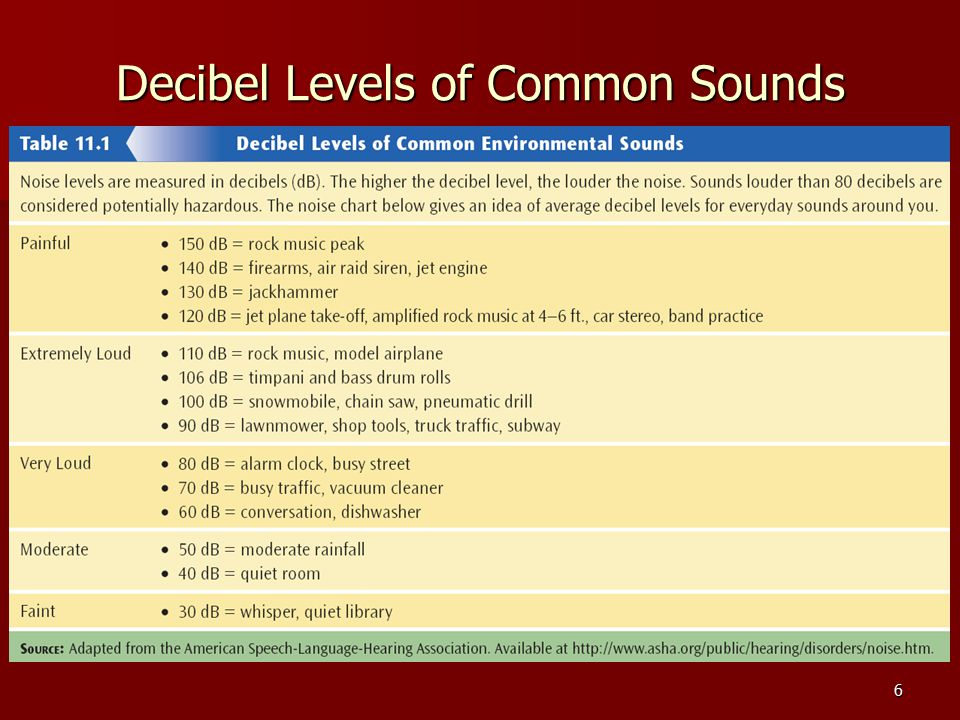 6 Decibel Levels of Common Sounds