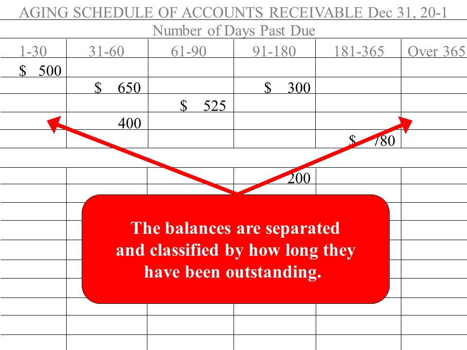 AGING SCHEDULE OF ACCOUNTS RECEIVABLE Dec 31, 20-1 Number of Days Past Due 1-3031-6061-9091-180181-365Over 365 $ 500 $ 650 $ 300 $ 525 400 $ 780 200 The balances are separated and classified by how long they have been outstanding.