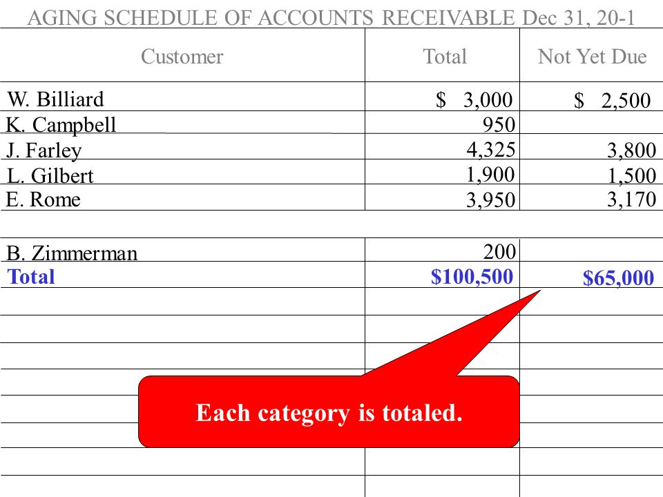 AGING SCHEDULE OF ACCOUNTS RECEIVABLE Dec 31, 20-1 Customer W.