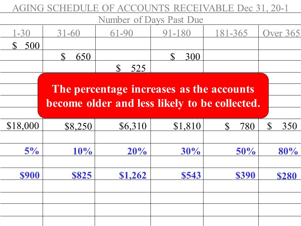 AGING SCHEDULE OF ACCOUNTS RECEIVABLE Dec 31, 20-1 Number of Days Past Due 1-3031-6061-9091-180181-365Over 365 $ 500 $ 650 $ 300 $ 525 400 $ 780 200 $18,000 $8,250 $6,310 $1,810 $ 780 $ 350 5% 10%20%30%50%80% The percentage increases as the accounts become older and less likely to be collected.