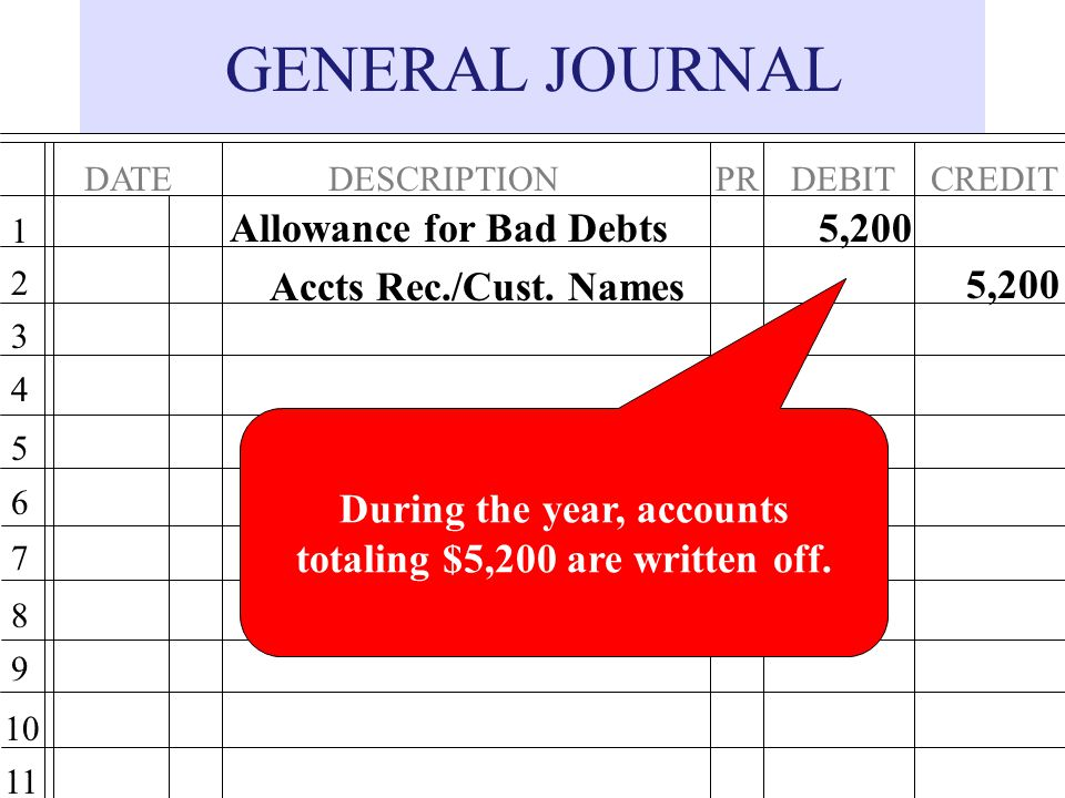 GENERAL JOURNAL DATEDESCRIPTIONPRDEBITCREDIT 1 2 3 4 5 6 7 8 9 10 11 Allowance for Bad Debts Accts Rec./Cust.