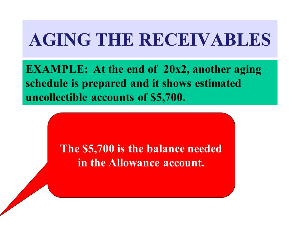 AGING THE RECEIVABLES EXAMPLE: At the end of 20x2, another aging schedule is prepared and it shows estimated uncollectible accounts of $5,700.